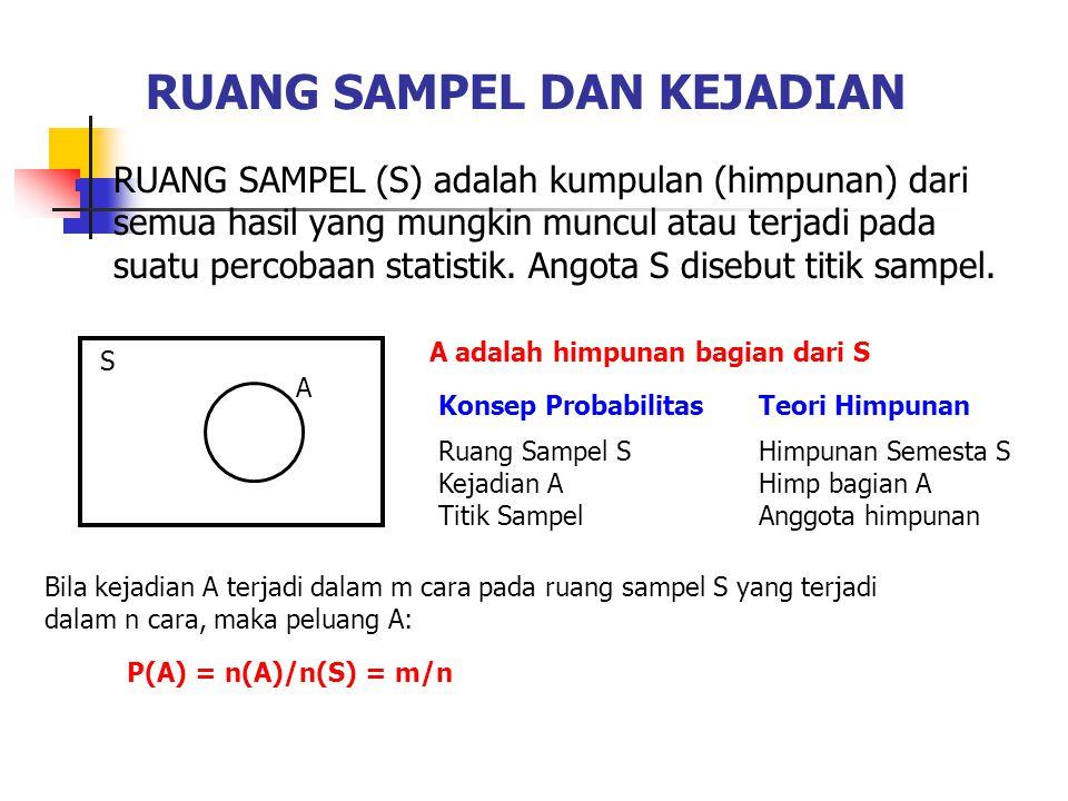 RUANG SAMPEL DAN KEJADIAN RUANG SAMPEL (S) adalah kumpulan (himpunan) dari semua hasil yang mungkin muncul atau terjadi pada suatu percobaan statistik