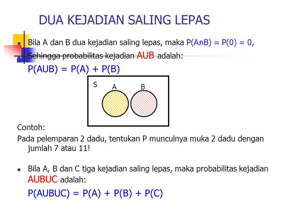 DUA KEJADIAN SALING LEPAS Bila A dan B dua kejadian saling lepas, maka P(AภB) = P(0) = 0, Sehingga probabilitas kejadian AUB adalah: P(AUB) = P(A) + P