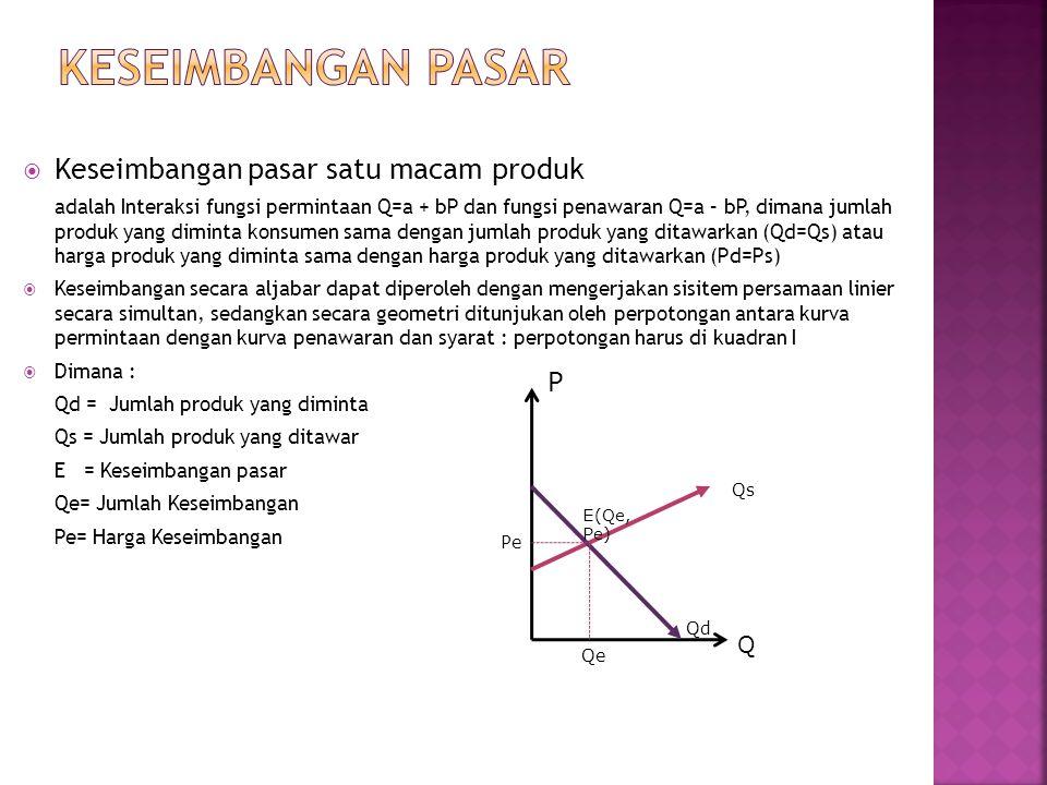  Keseimbangan pasar satu macam produk adalah Interaksi fungsi permintaan Q=a + bP dan fungsi penawaran Q=a – bP, dimana jumlah produk yang diminta ko