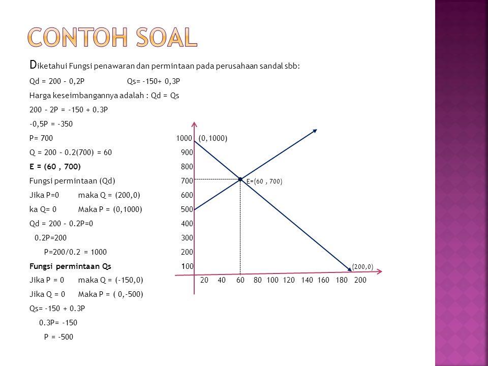 D iketahui Fungsi penawaran dan permintaan pada perusahaan sandal sbb: Qd = 200 – 0,2PQs= -150+ 0,3P Harga keseimbangannya adalah : Qd = Qs 200 – 2P =