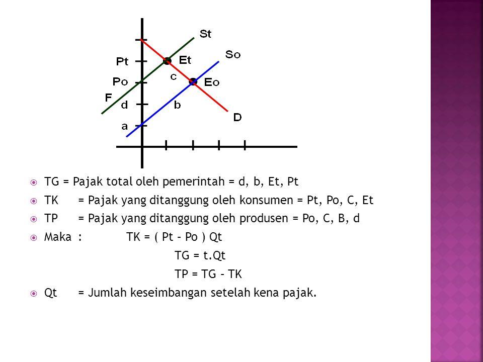  TG = Pajak total oleh pemerintah = d, b, Et, Pt  TK= Pajak yang ditanggung oleh konsumen = Pt, Po, C, Et  TP= Pajak yang ditanggung oleh produsen