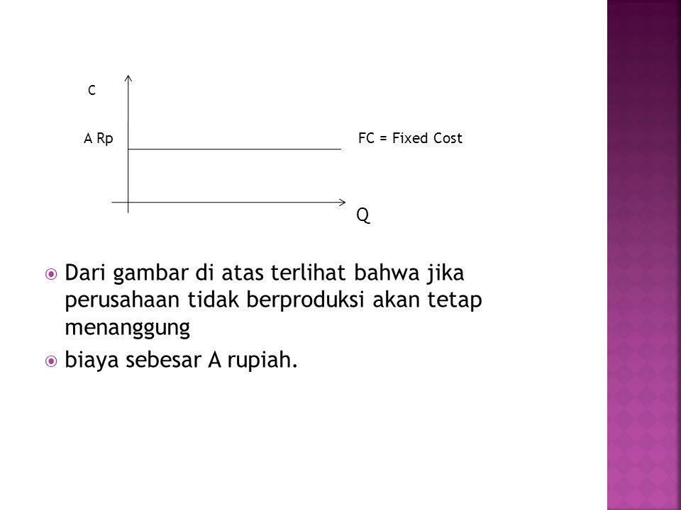 C A Rp FC = Fixed Cost Q  Dari gambar di atas terlihat bahwa jika perusahaan tidak berproduksi akan tetap menanggung  biaya sebesar A rupiah.