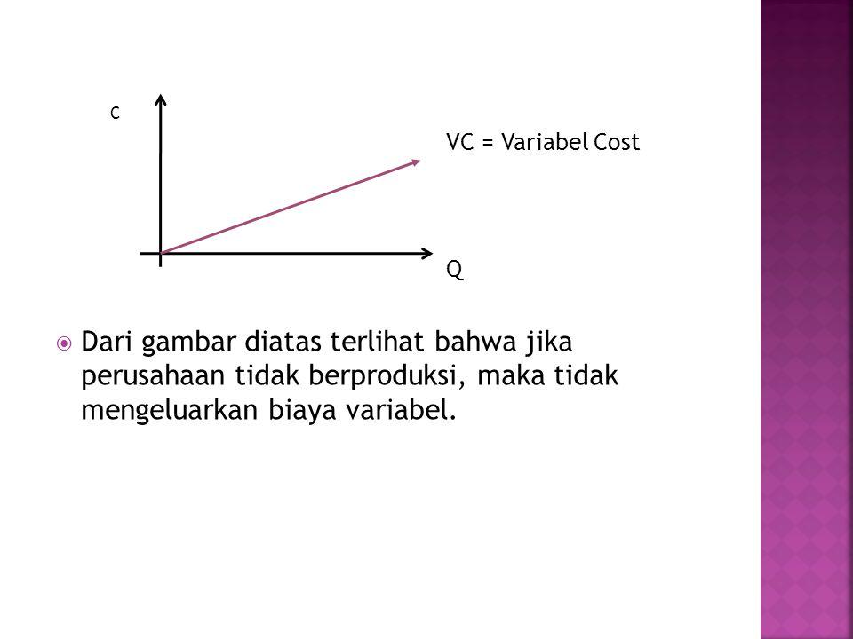 C VC = Variabel Cost Q  Dari gambar diatas terlihat bahwa jika perusahaan tidak berproduksi, maka tidak mengeluarkan biaya variabel.