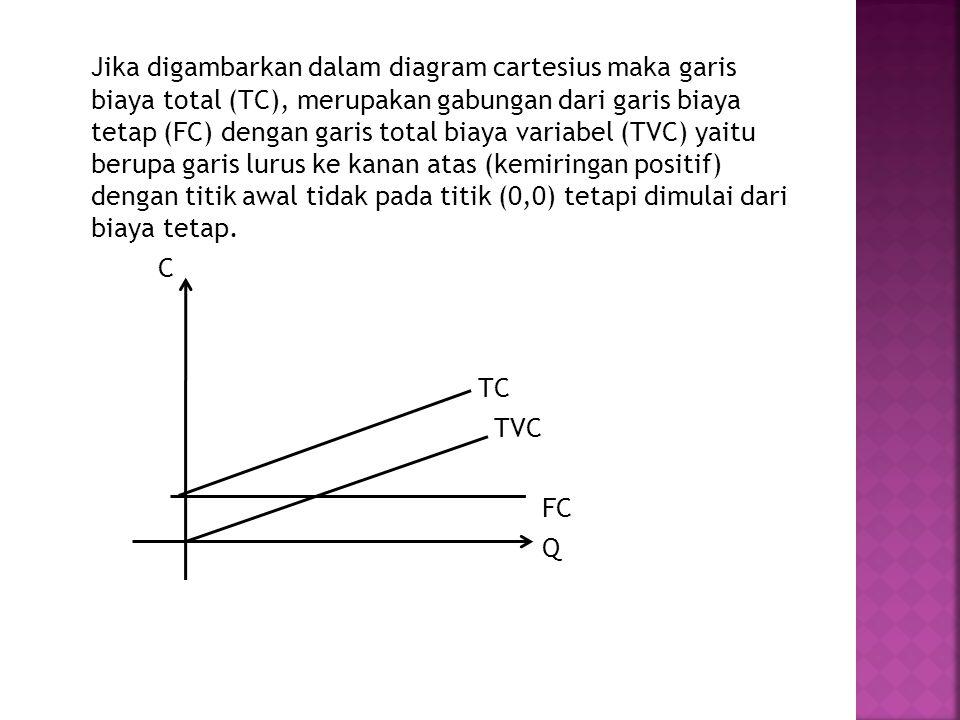 Jika digambarkan dalam diagram cartesius maka garis biaya total (TC), merupakan gabungan dari garis biaya tetap (FC) dengan garis total biaya variabel