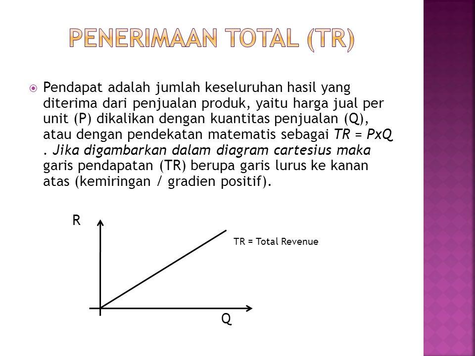  Pendapat adalah jumlah keseluruhan hasil yang diterima dari penjualan produk, yaitu harga jual per unit (P) dikalikan dengan kuantitas penjualan (Q)