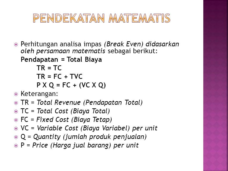  Perhitungan analisa impas (Break Even) didasarkan oleh persamaan matematis sebagai berikut: Pendapatan = Total Biaya TR = TC TR = FC + TVC P X Q = F
