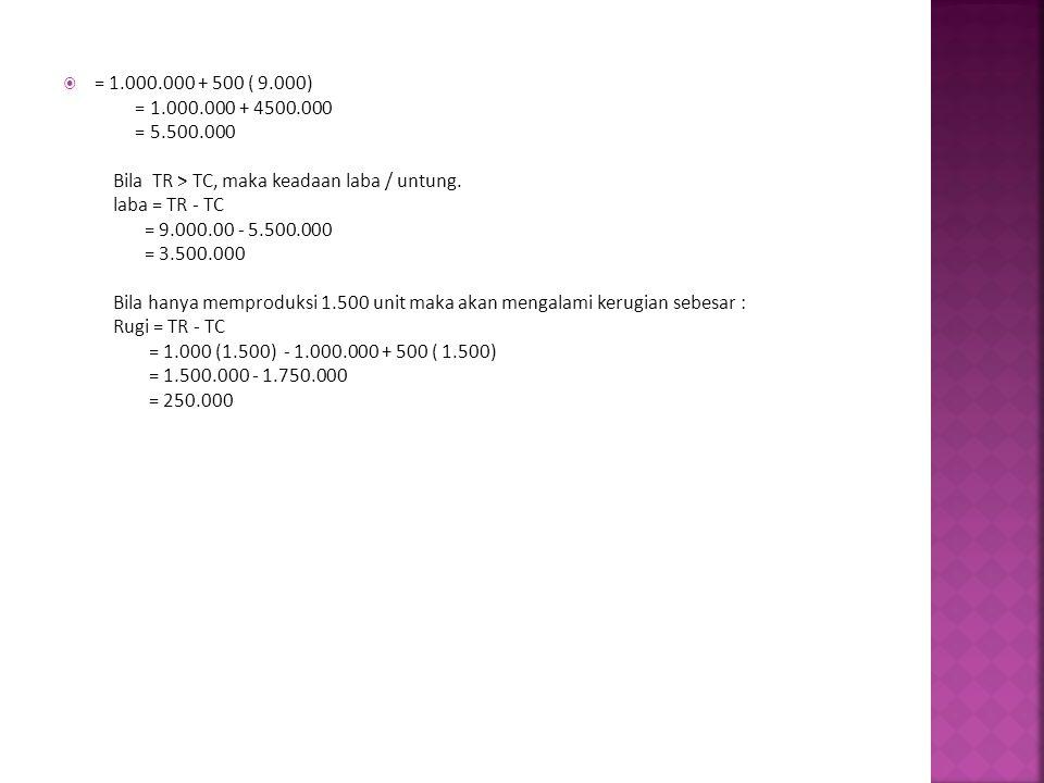  = 1.000.000 + 500 ( 9.000) = 1.000.000 + 4500.000 = 5.500.000 Bila TR > TC, maka keadaan laba / untung. laba = TR - TC = 9.000.00 - 5.500.000 = 3.50