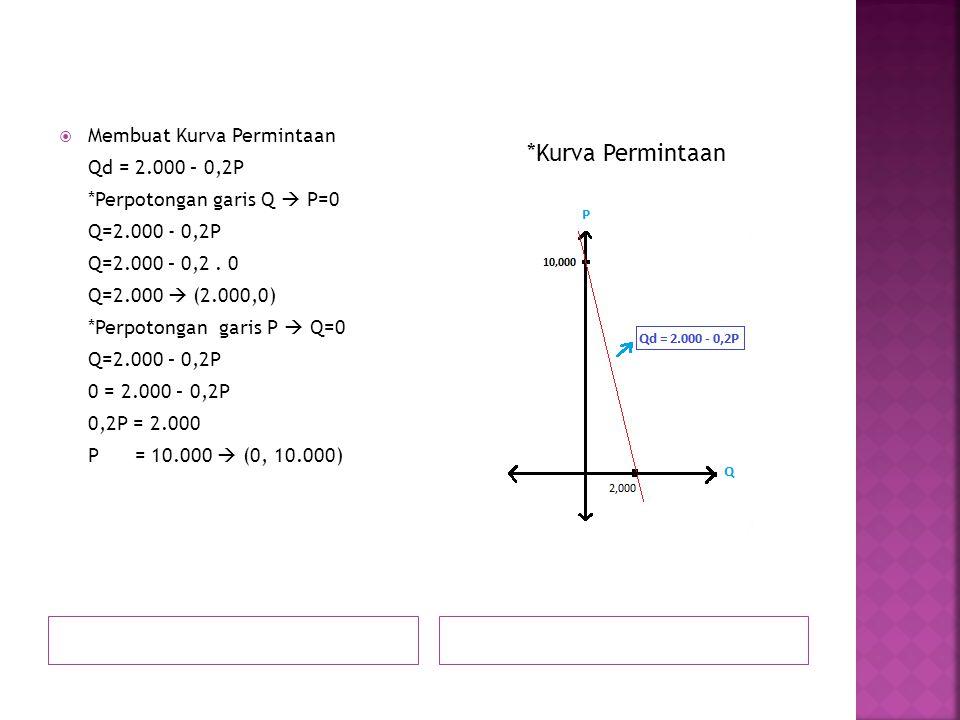  Membuat Kurva Permintaan Qd = 2.000 – 0,2P *Perpotongan garis Q  P=0 Q=2.000 - 0,2P Q=2.000 – 0,2.