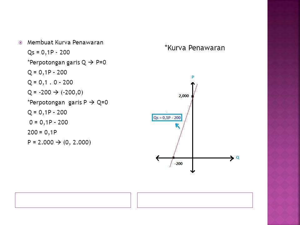  Membuat Kurva Penawaran Qs = 0,1P - 200 *Perpotongan garis Q  P=0 Q = 0,1P – 200 Q = 0,1. 0 – 200 Q = -200  (-200,0) *Perpotongan garis P  Q=0 Q