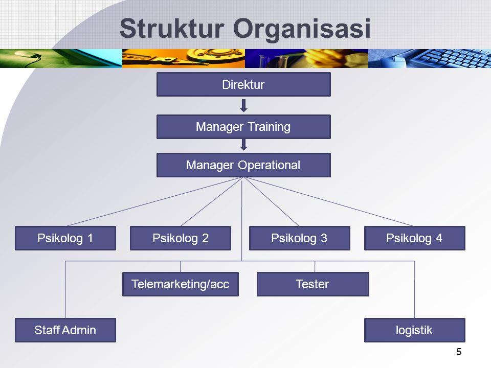 5 Struktur Organisasi Direktur Manager Training Manager Operational Psikolog 1Psikolog 2Psikolog 3Psikolog 4 Telemarketing/acc logistikStaff Admin Tester