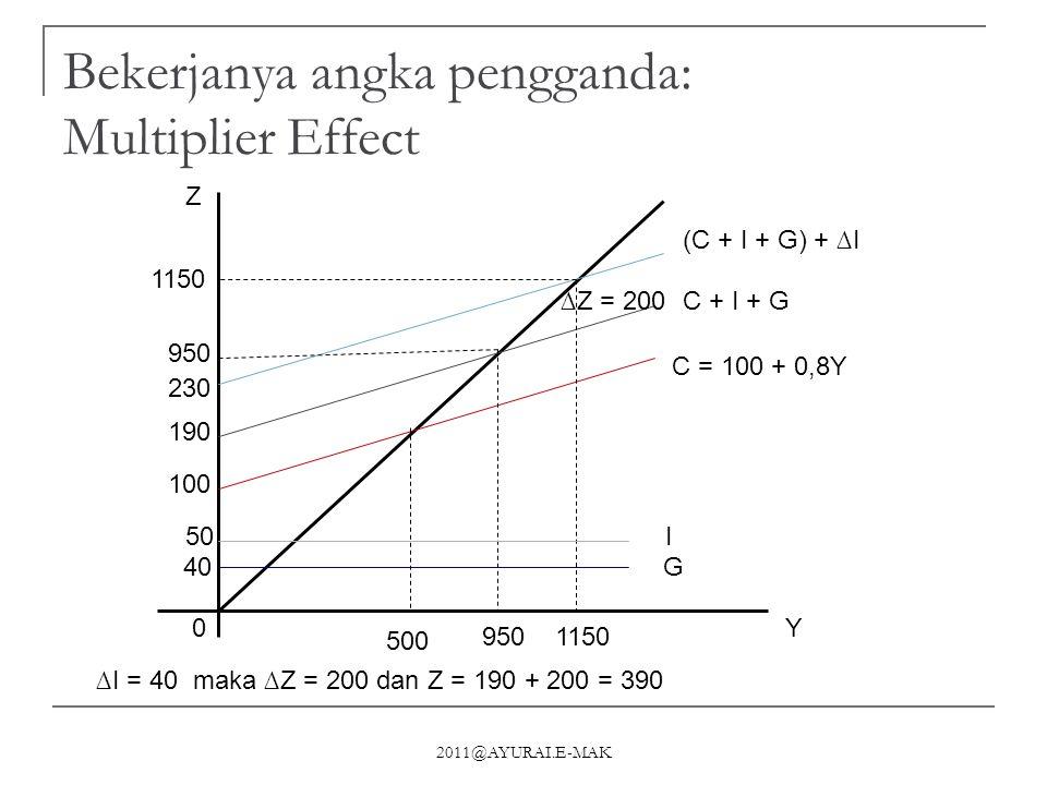 2011@AYURAI.E-MAK Bekerjanya angka pengganda: Multiplier Effect 0Y 950 1150 Z 1150 950 C = 100 + 0,8Y (C + I + G) + ∆I C + I + G G I 500 40 50 100 190