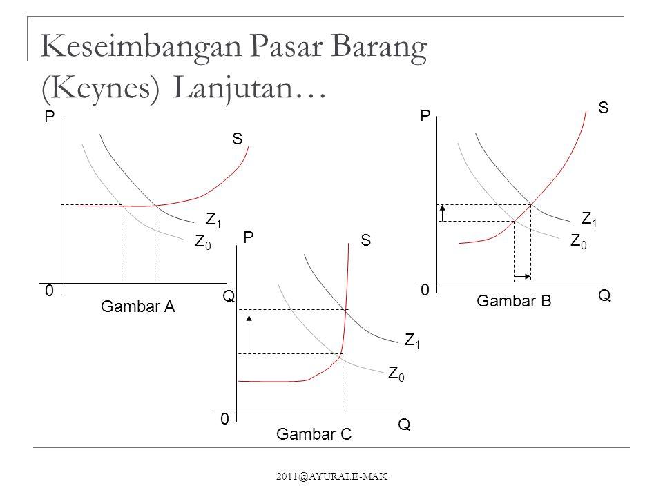 2011@AYURAI.E-MAK Keseimbangan Pasar Barang (Keynes)Lanjutan… 0 Q P Z0Z0 Z1Z1 S Gambar A 0 Q Z0Z0 Z1Z1 S Gambar B P 0 Q Z0Z0 Z1Z1 S Gambar C P