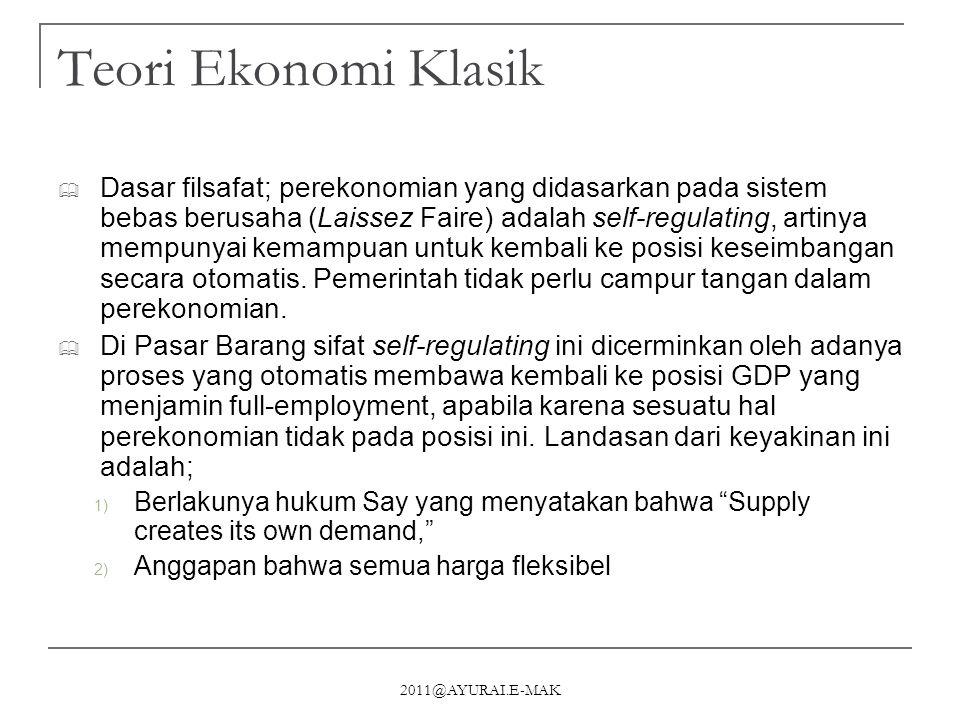 2011@AYURAI.E-MAK Keseimbangan Pasar Barang (Keynes) Z Y 0 0Q P A B ∆I Y 0 Y 1 Z1Z1 Z0Z0 K R MT L S Z0Z0 Z1Z1