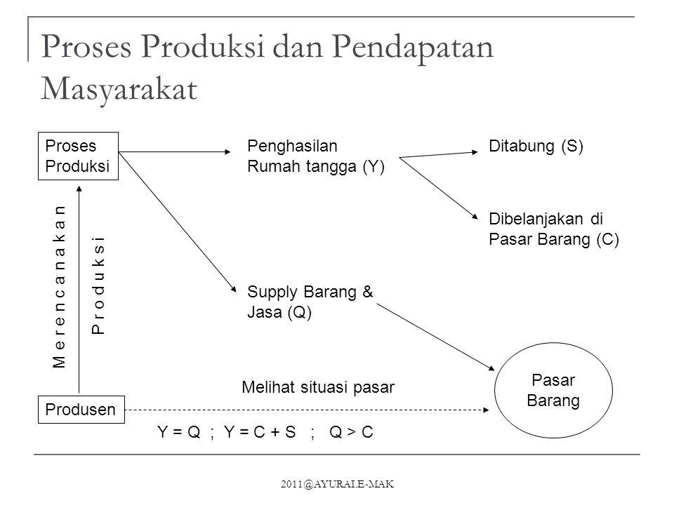 2011@AYURAI.E-MAK Fungsi Konsumsi, Saving  Bentuk umum fungsi konsumsi; C= besarnya konsumsi a= konstanta MPC = hasrat konsumsi (∆C/∆Y) Y= Pendapatan  Fungsi saving diperoleh; Y = C + S S = Y – C = Y – (a + MPC.Y) S = besarnya saving MPS= hasrat saving (∆S/∆Y) 1 – MPC C = a + MPC.Y S = -a + (1 – MPC).Y C, S Y C = a + MPC.Y a } 0 -a } S = -a + (1 – MPC.Y MPC = ∆C/∆Y MPC = Marginal Propincity to Consume MPS = Marginal Propincity to Save