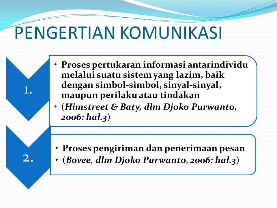PENGERTIAN KOMUNIKASI 1. Proses pertukaran informasi antarindividu melalui suatu sistem yang lazim, baik dengan simbol-simbol, sinyal-sinyal, maupun p
