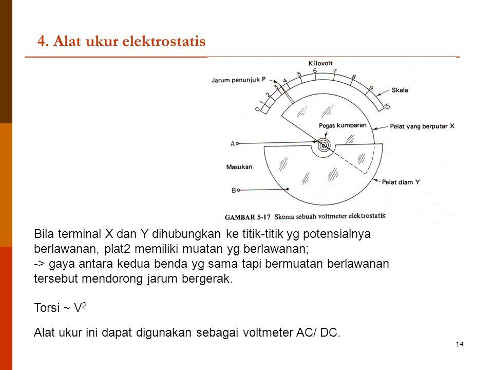 14 4. Alat ukur elektrostatis Bila terminal X dan Y dihubungkan ke titik-titik yg potensialnya berlawanan, plat2 memiliki muatan yg berlawanan; -> gay