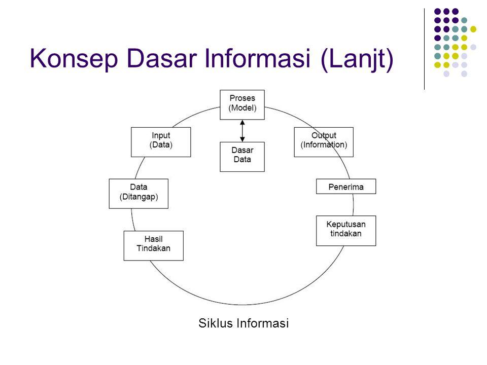 Konsep Dasar Informasi (Lanjt) Siklus Informasi