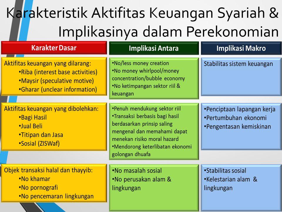 Karakteristik Aktifitas Keuangan Syariah & Implikasinya dalam Perekonomian