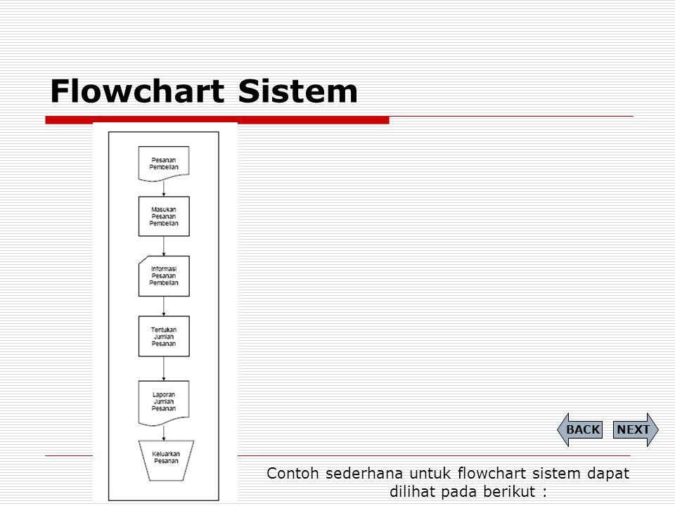 Flowchart Sistem Contoh sederhana untuk flowchart sistem dapat dilihat pada berikut : NEXTBACK