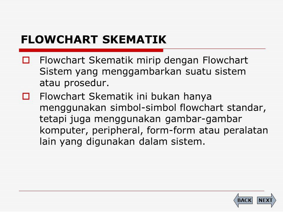 FLOWCHART SKEMATIK  Flowchart Skematik mirip dengan Flowchart Sistem yang menggambarkan suatu sistem atau prosedur.  Flowchart Skematik ini bukan ha