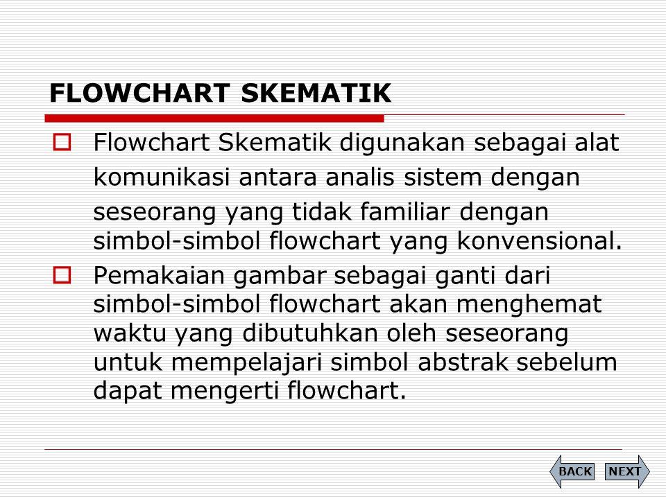 FLOWCHART SKEMATIK  Flowchart Skematik digunakan sebagai alat komunikasi antara analis sistem dengan seseorang yang tidak familiar dengan simbol-simb