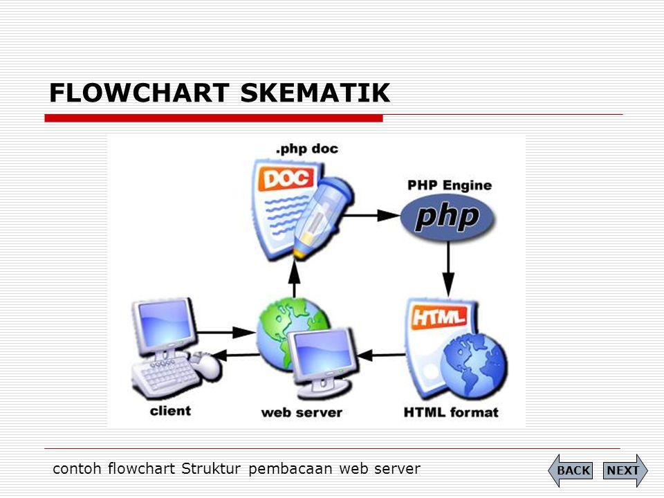 FLOWCHART SKEMATIK contoh flowchart Struktur pembacaan web server NEXTBACK