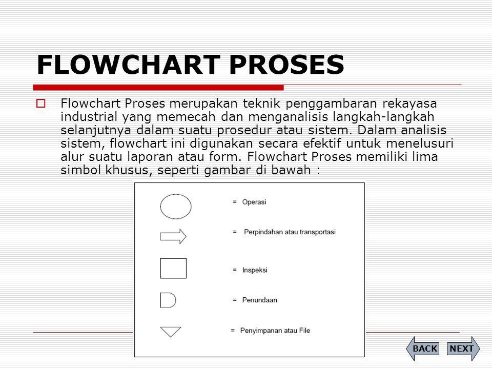 FLOWCHART PROSES  Flowchart Proses merupakan teknik penggambaran rekayasa industrial yang memecah dan menganalisis langkah-langkah selanjutnya dalam