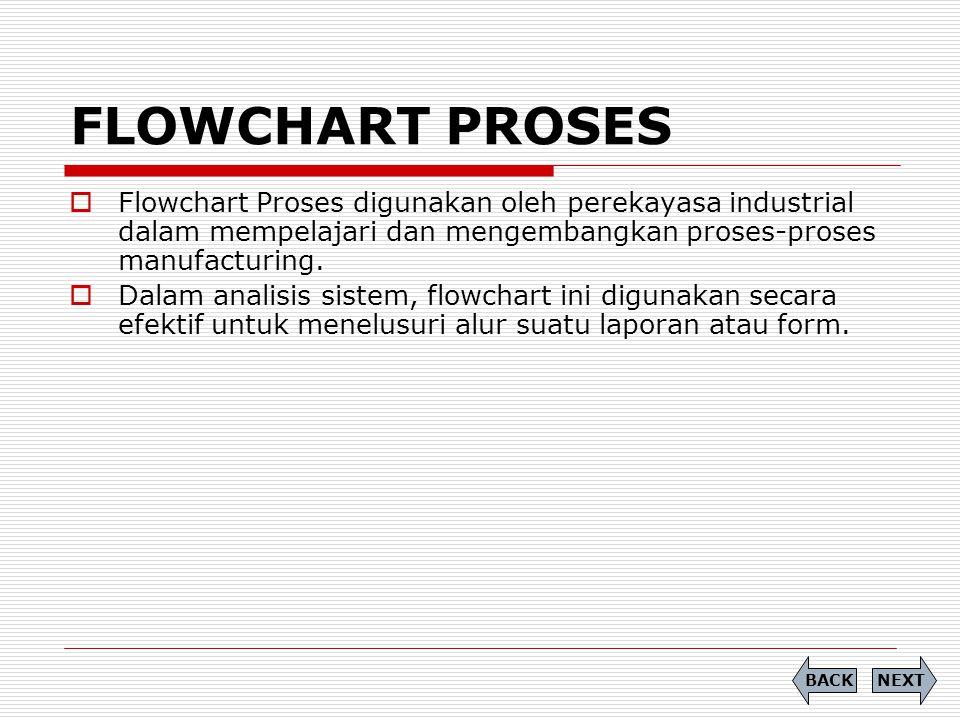 FLOWCHART PROSES  Flowchart Proses digunakan oleh perekayasa industrial dalam mempelajari dan mengembangkan proses-proses manufacturing.  Dalam anal