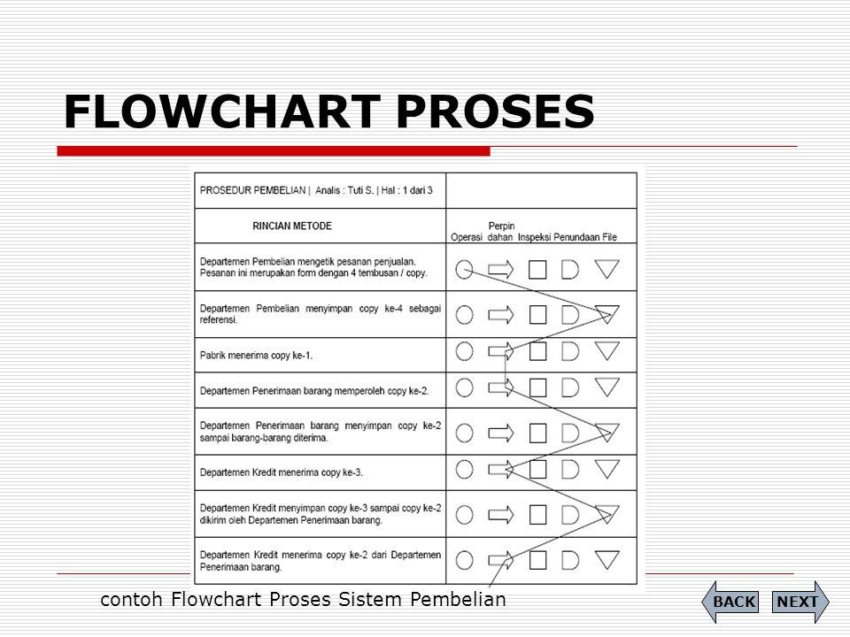 FLOWCHART PROSES contoh Flowchart Proses Sistem Pembelian NEXTBACK