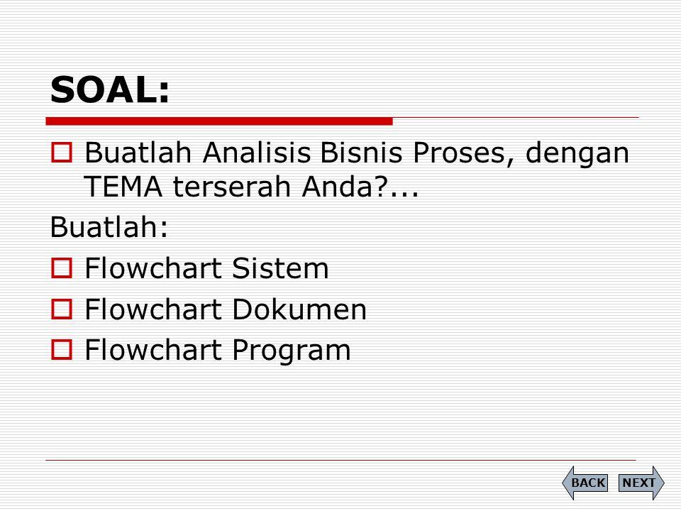 SOAL: NEXTBACK  Buatlah Analisis Bisnis Proses, dengan TEMA terserah Anda?... Buatlah:  Flowchart Sistem  Flowchart Dokumen  Flowchart Program