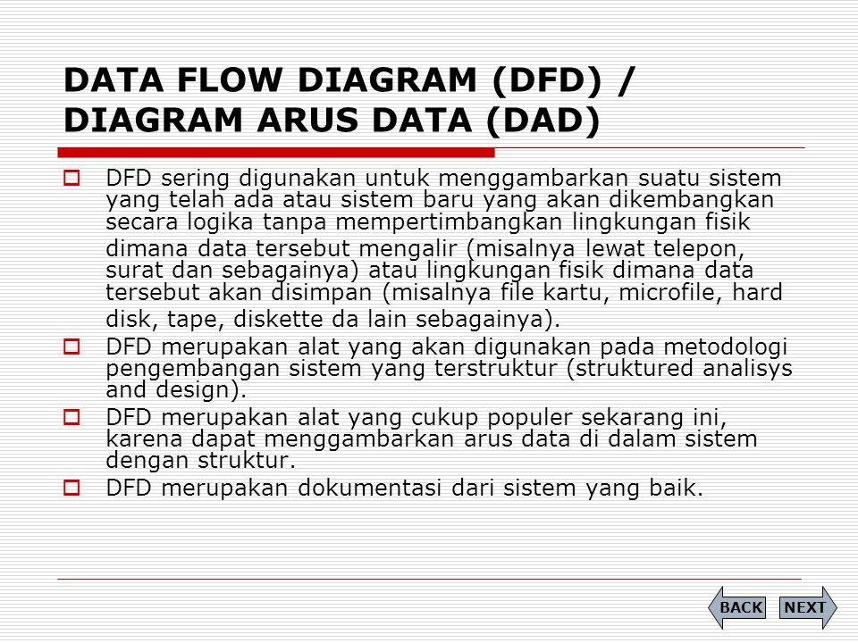 DATA FLOW DIAGRAM (DFD) / DIAGRAM ARUS DATA (DAD)  DFD sering digunakan untuk menggambarkan suatu sistem yang telah ada atau sistem baru yang akan di