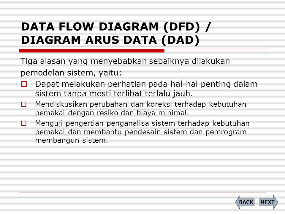 DATA FLOW DIAGRAM (DFD) / DIAGRAM ARUS DATA (DAD) Tiga alasan yang menyebabkan sebaiknya dilakukan pemodelan sistem, yaitu:  Dapat melakukan perhatia