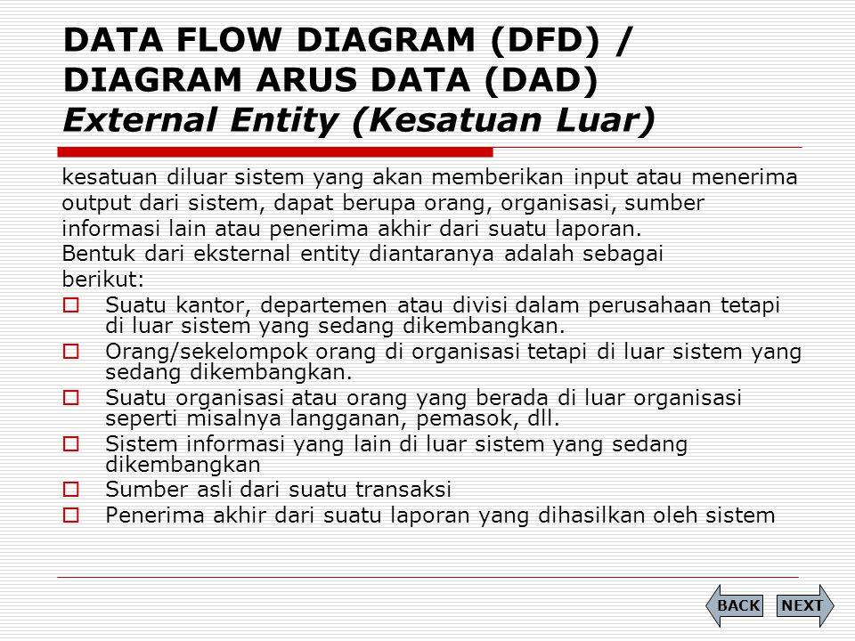 DATA FLOW DIAGRAM (DFD) / DIAGRAM ARUS DATA (DAD) External Entity (Kesatuan Luar) kesatuan diluar sistem yang akan memberikan input atau menerima outp