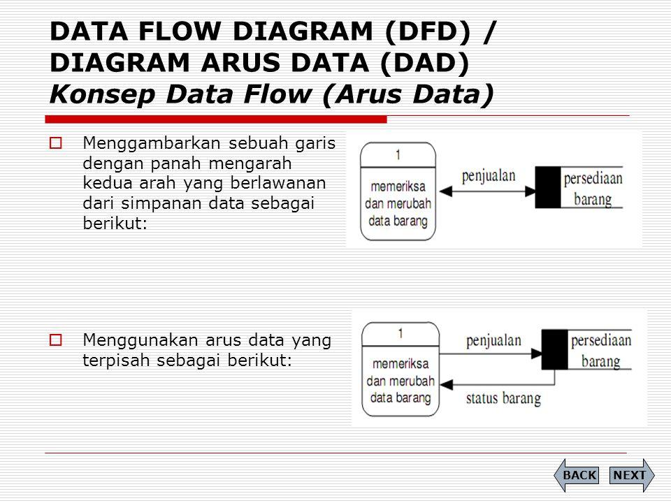 DATA FLOW DIAGRAM (DFD) / DIAGRAM ARUS DATA (DAD) Konsep Data Flow (Arus Data)  Menggambarkan sebuah garis dengan panah mengarah kedua arah yang berl