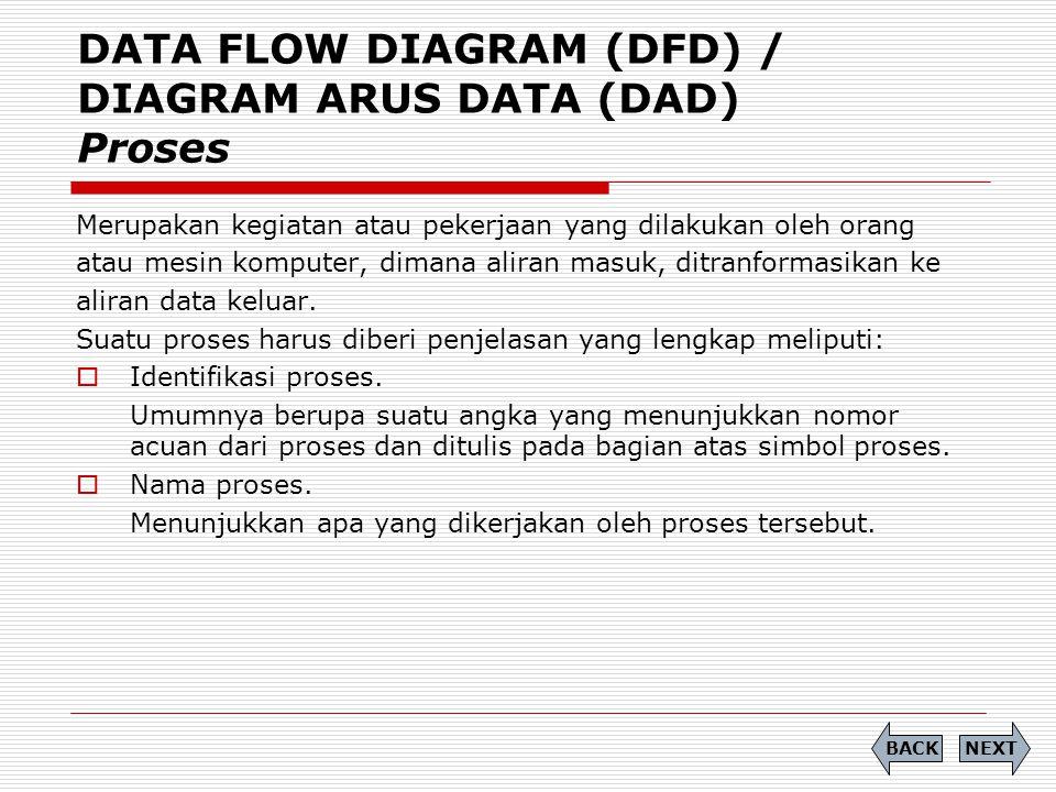 DATA FLOW DIAGRAM (DFD) / DIAGRAM ARUS DATA (DAD) Proses Merupakan kegiatan atau pekerjaan yang dilakukan oleh orang atau mesin komputer, dimana alira