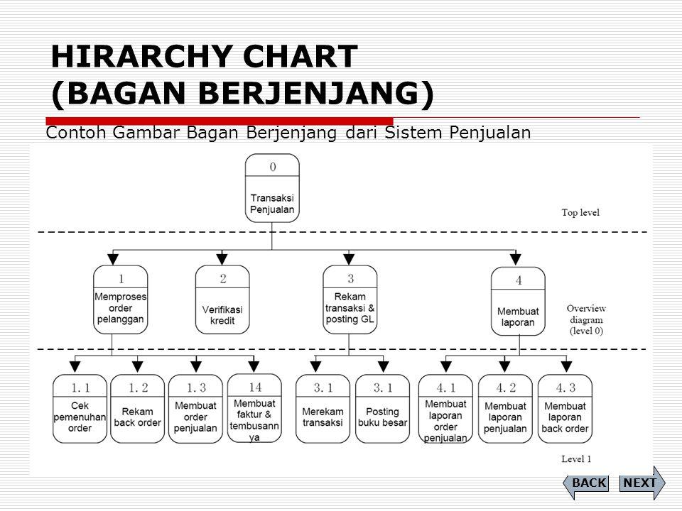 HIRARCHY CHART (BAGAN BERJENJANG) Contoh Gambar Bagan Berjenjang dari Sistem Penjualan NEXTBACK
