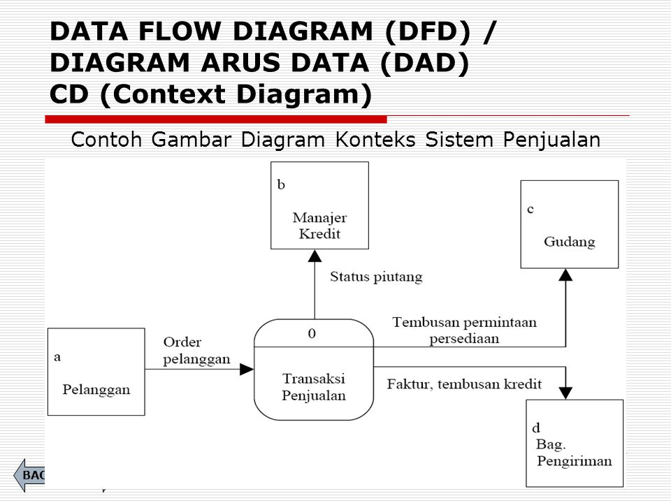 DATA FLOW DIAGRAM (DFD) / DIAGRAM ARUS DATA (DAD) CD (Context Diagram) Contoh Gambar Diagram Konteks Sistem Penjualan NEXTBACK