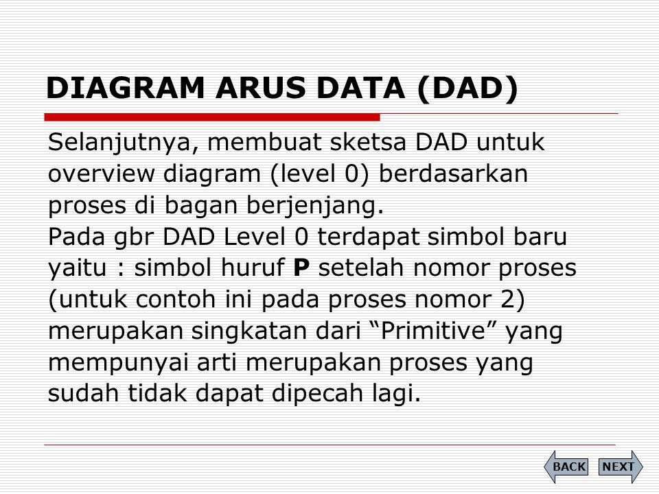 DIAGRAM ARUS DATA (DAD) Selanjutnya, membuat sketsa DAD untuk overview diagram (level 0) berdasarkan proses di bagan berjenjang. Pada gbr DAD Level 0
