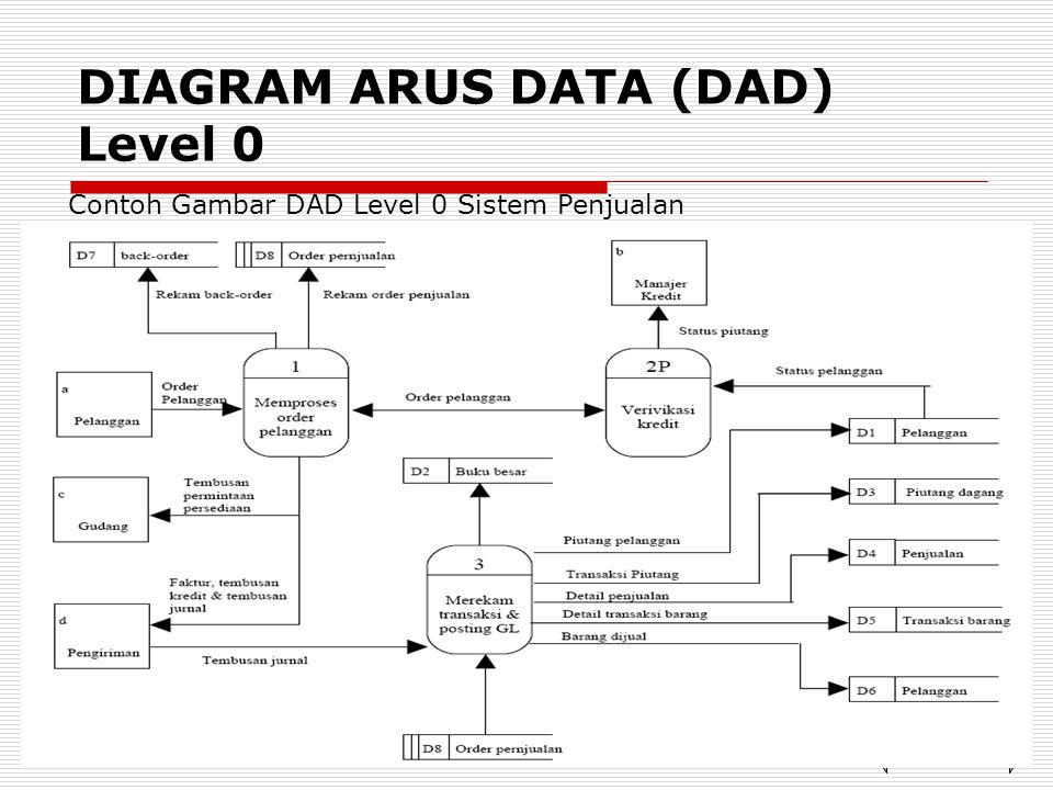 DIAGRAM ARUS DATA (DAD) Level 0 Contoh Gambar DAD Level 0 Sistem Penjualan NEXTBACK
