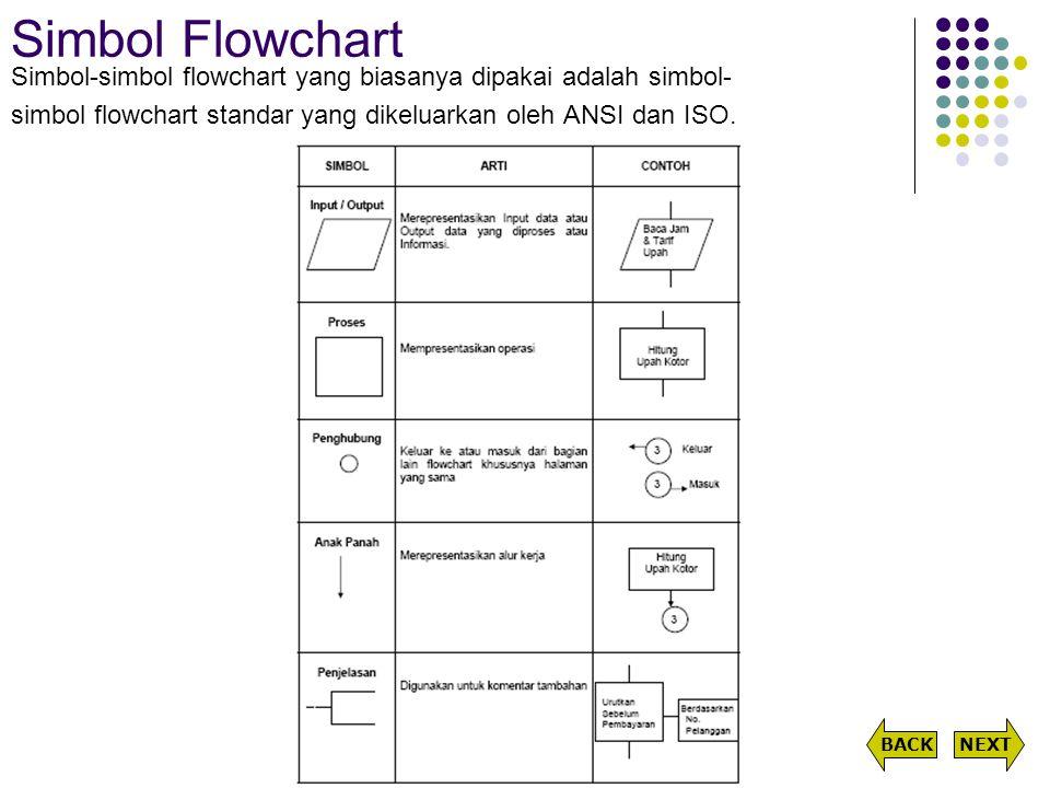 Simbol Flowchart Simbol-simbol flowchart yang biasanya dipakai adalah simbol- simbol flowchart standar yang dikeluarkan oleh ANSI dan ISO. NEXTBACK