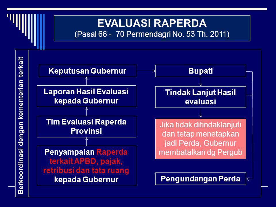 EVALUASI RAPERDA (Pasal 66 - 70 Permendagri No. 53 Th. 2011) Penyampaian Raperda terkait APBD, pajak, retribusi dan tata ruang kepada Gubernur Tim Eva