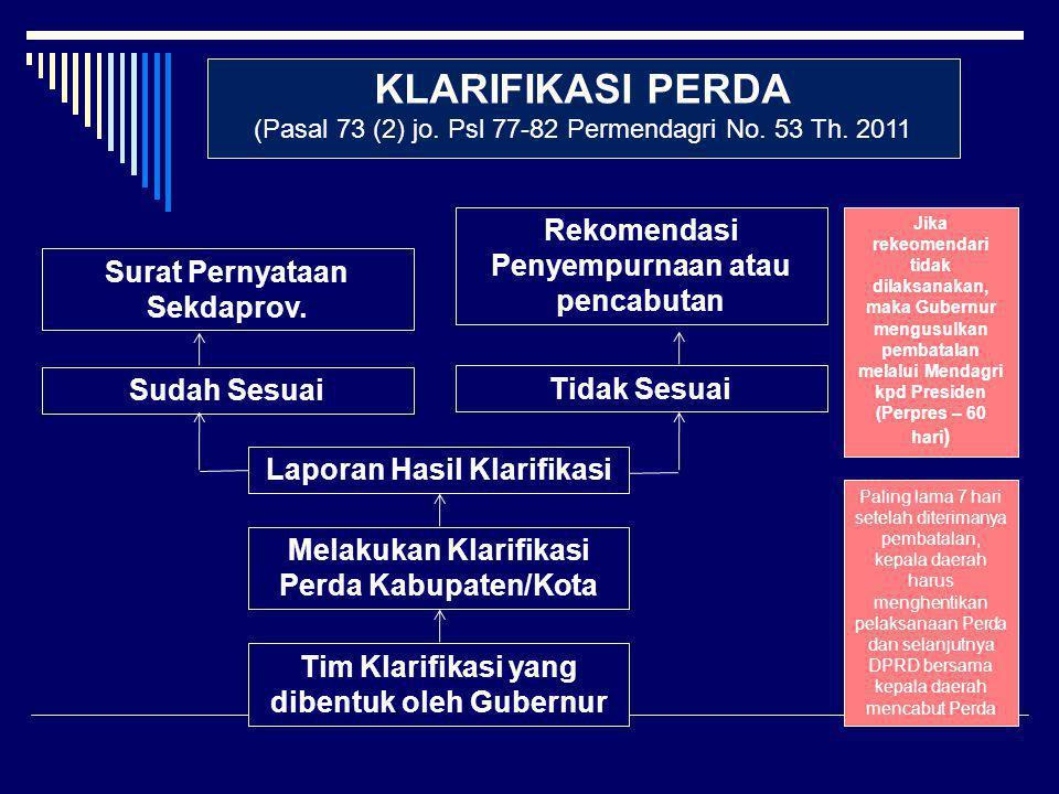 KLARIFIKASI PERDA (Pasal 73 (2) jo. Psl 77-82 Permendagri No. 53 Th. 2011 Tim Klarifikasi yang dibentuk oleh Gubernur Melakukan Klarifikasi Perda Kabu