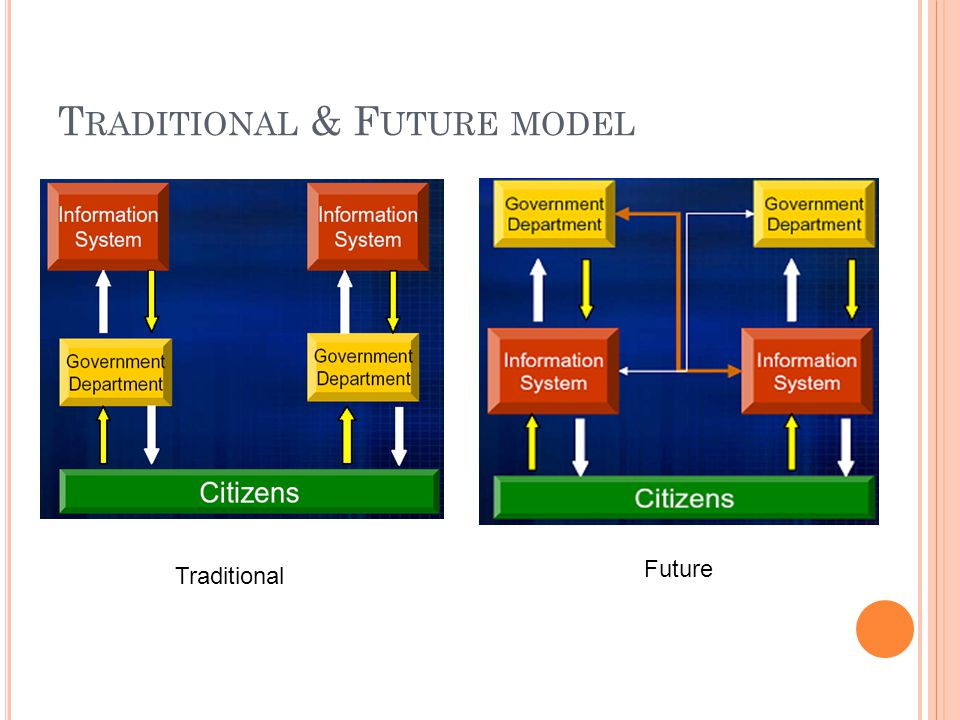 T RADITIONAL & F UTURE MODEL Traditional Future