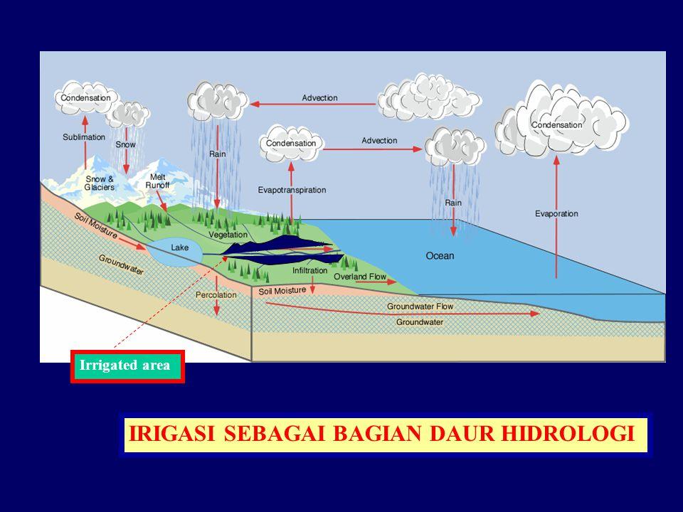 IRIGASI SEBAGAI BAGIAN DAUR HIDROLOGI Irrigated area