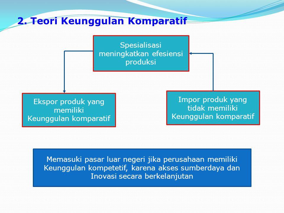 2. Teori Keunggulan Komparatif Spesialisasi meningkatkan efesiensi produksi Ekspor produk yang memiliki Keunggulan komparatif Impor produk yang tidak