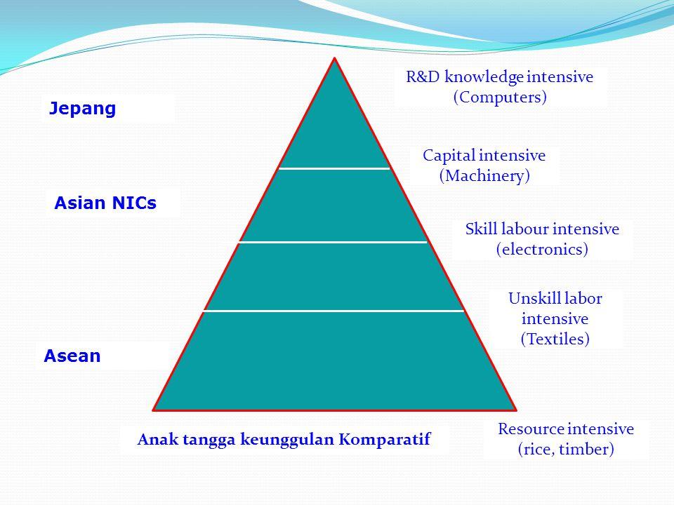 Jepang Asean Asian NICs R&D knowledge intensive (Computers) Capital intensive (Machinery) Skill labour intensive (electronics) Unskill labor intensive (Textiles) Resource intensive (rice, timber) Anak tangga keunggulan Komparatif