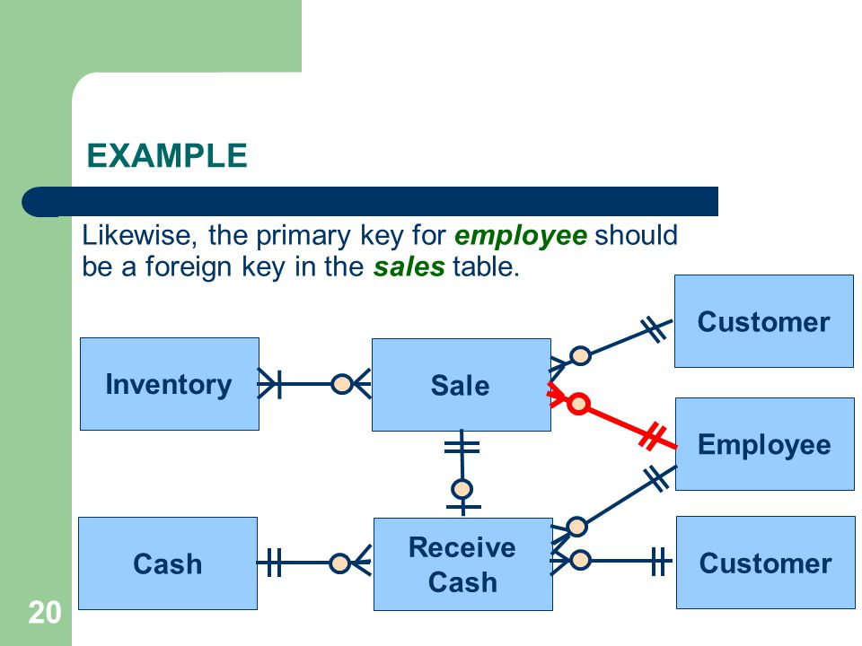 20 Sale Receive Cash Inventory Cash Customer Employee Customer Likewise, the primary key for employee should be a foreign key in the sales table. EXAM