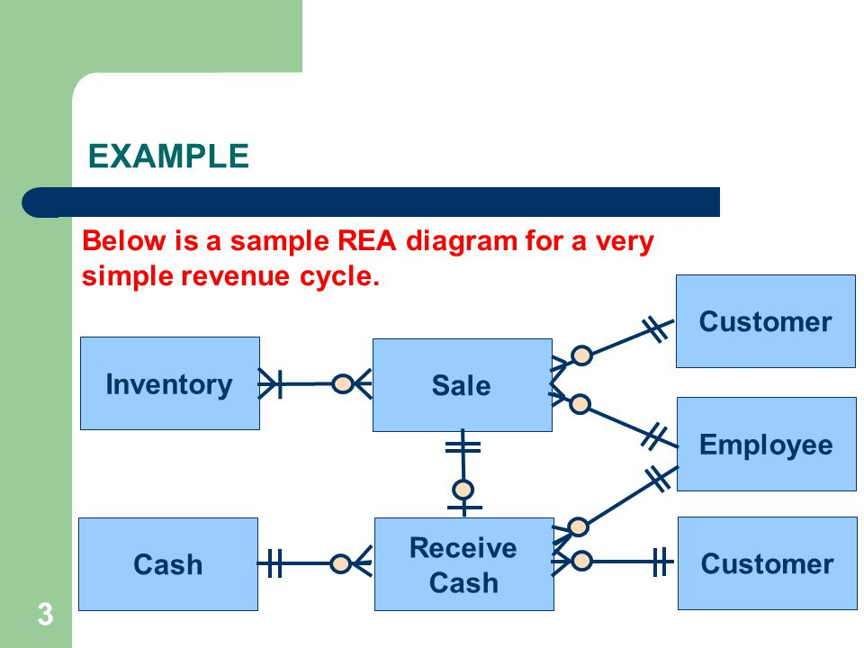 3 EXAMPLE Sale Receive Cash Inventory Cash Customer Employee Customer Below is a sample REA diagram for a very simple revenue cycle.