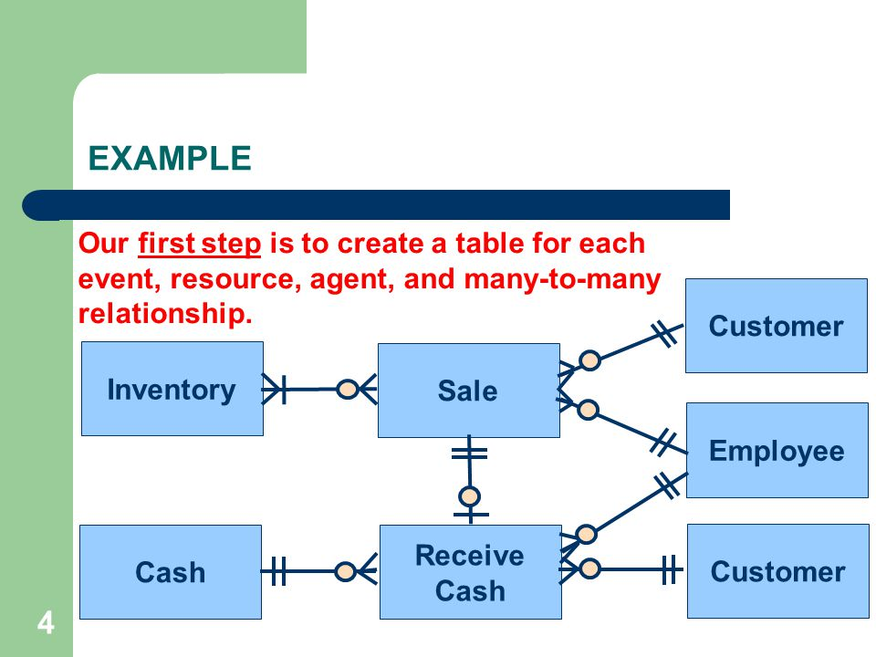 5 Sale Receive Cash Inventory Cash Customer Employee Customer There are two events. EXAMPLE