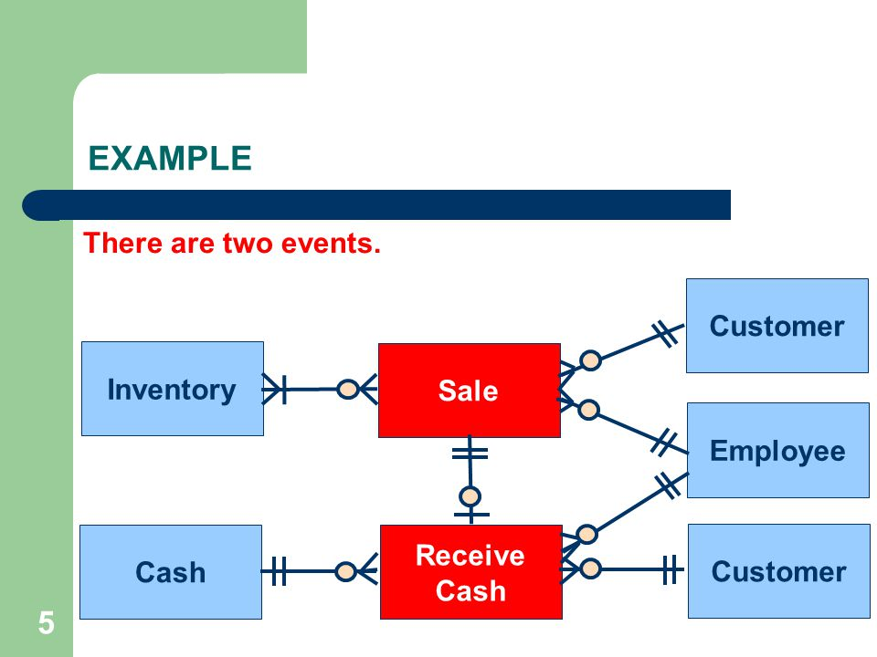 26 Sale Receive Cash Inventory Cash Customer Employee Customer EXAMPLE The relationship between sales and receive cash is 1:1.